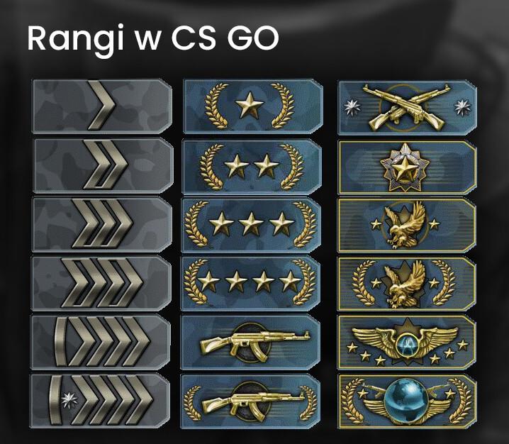 Rangi w CS GO